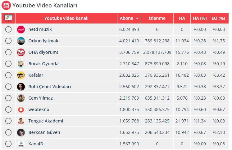 youtube kanali izlenme analizleri