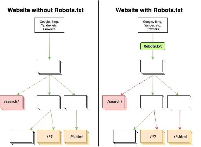 robots txt nasil calisir